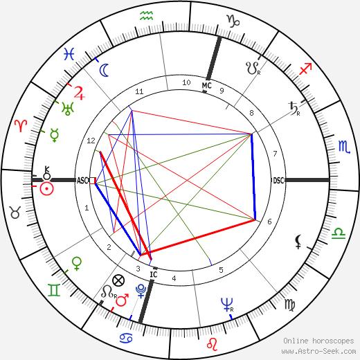 Joe Moakley tema natale, oroscopo, Joe Moakley oroscopi gratuiti, astrologia
