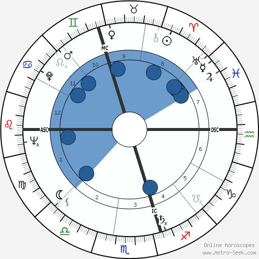 John Molony wikipedia, horoscope, astrology, instagram