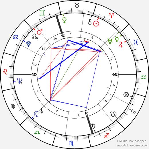 John Molony tema natale, oroscopo, John Molony oroscopi gratuiti, astrologia