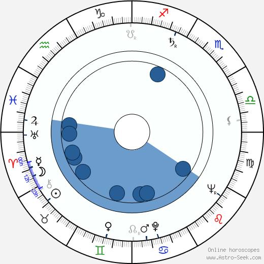 Josef Rodr wikipedia, horoscope, astrology, instagram