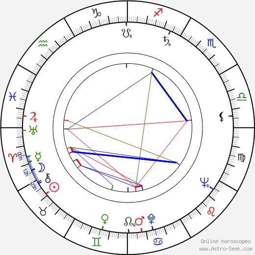Josef Rodr день рождения гороскоп, Josef Rodr Натальная карта онлайн