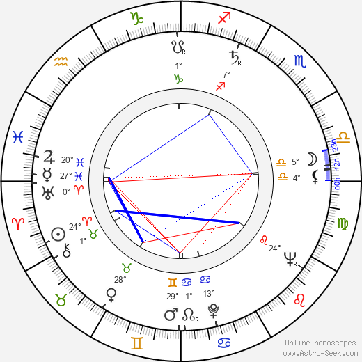 Karel Vrtiška birth chart, biography, wikipedia 2019, 2020