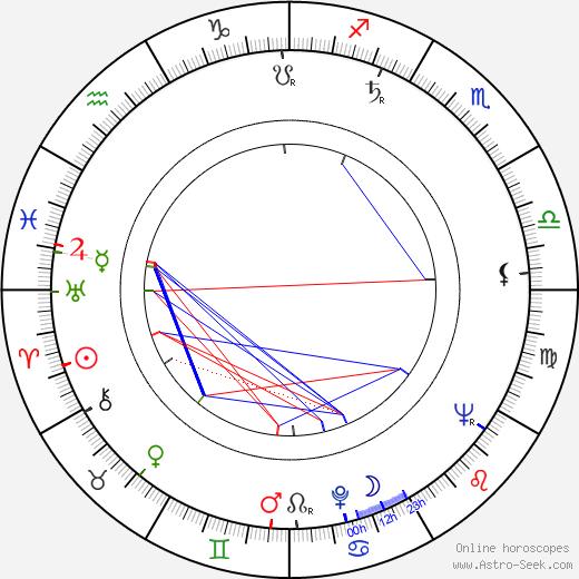Kauko Ylänne день рождения гороскоп, Kauko Ylänne Натальная карта онлайн