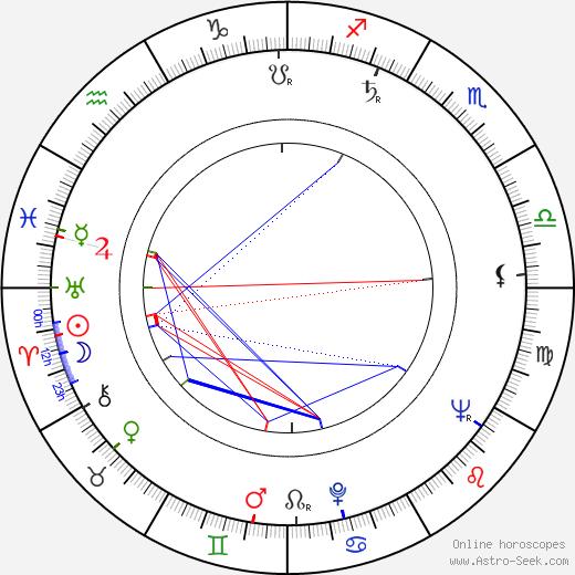 Ken Sansom birth chart, Ken Sansom astro natal horoscope, astrology