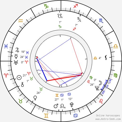 Ladislav Fecko birth chart, biography, wikipedia 2019, 2020