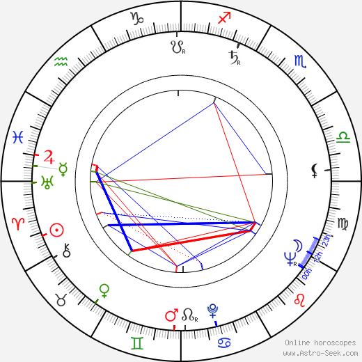 Ladislav Fecko birth chart, Ladislav Fecko astro natal horoscope, astrology