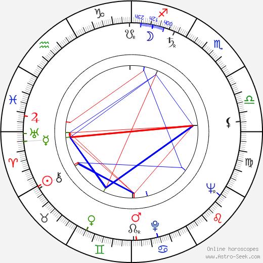 Ladislav Kazda день рождения гороскоп, Ladislav Kazda Натальная карта онлайн