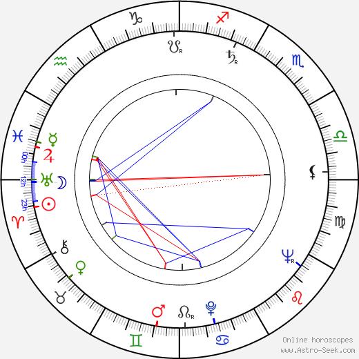 Leonid Bashmakov день рождения гороскоп, Leonid Bashmakov Натальная карта онлайн