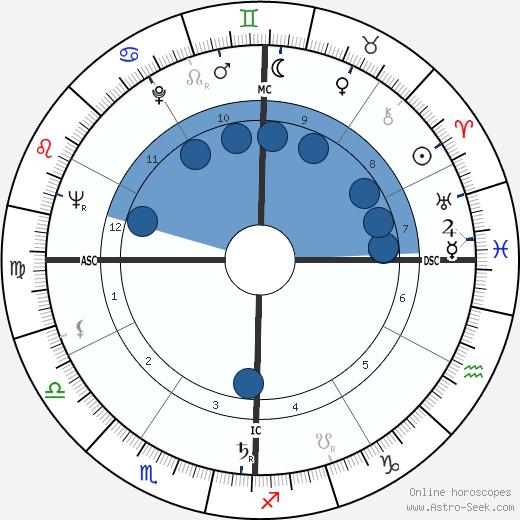 Louis Parrish wikipedia, horoscope, astrology, instagram