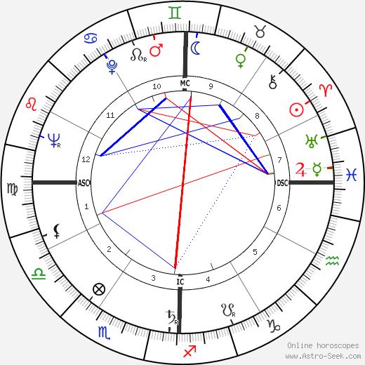 Louis Parrish tema natale, oroscopo, Louis Parrish oroscopi gratuiti, astrologia