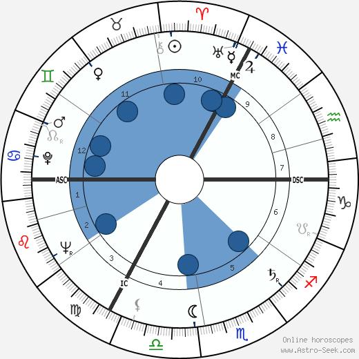 Margot Honecker wikipedia, horoscope, astrology, instagram
