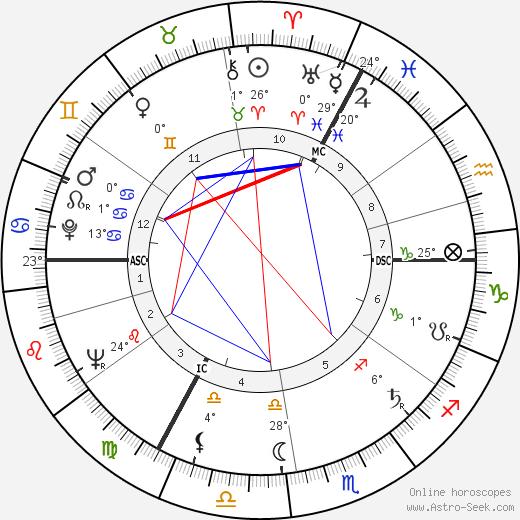 Margot Honecker birth chart, biography, wikipedia 2019, 2020