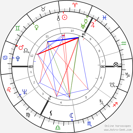 Margot Honecker astro natal birth chart, Margot Honecker horoscope, astrology