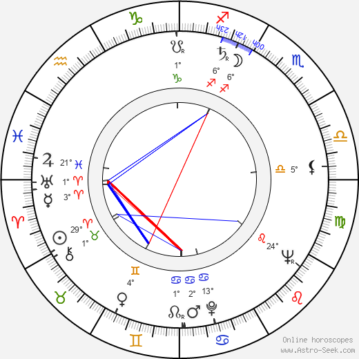 Mauno Blomqvist birth chart, biography, wikipedia 2019, 2020