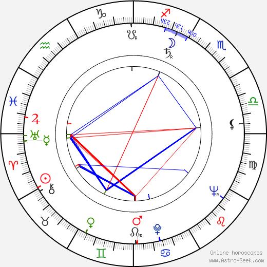Mauno Blomqvist astro natal birth chart, Mauno Blomqvist horoscope, astrology