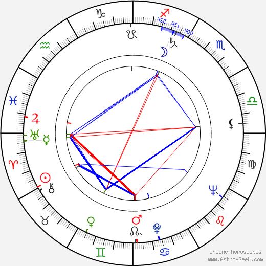 Míriam Pires birth chart, Míriam Pires astro natal horoscope, astrology
