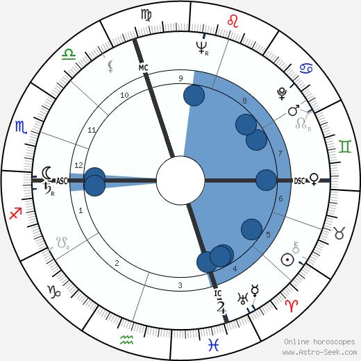 Mr. Kenneth wikipedia, horoscope, astrology, instagram