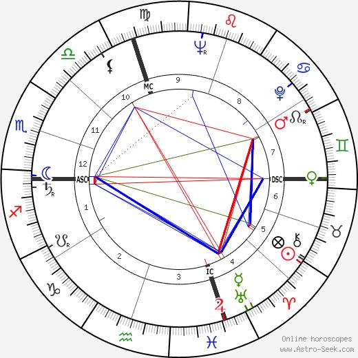 Mr. Kenneth tema natale, oroscopo, Mr. Kenneth oroscopi gratuiti, astrologia