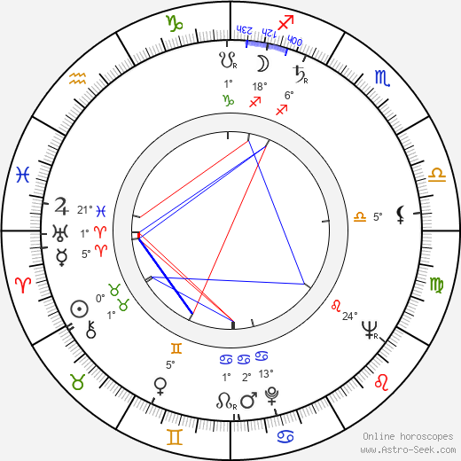 Naďa Kotršová birth chart, biography, wikipedia 2019, 2020