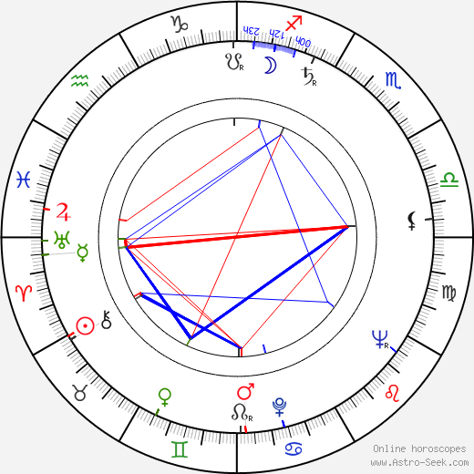 Naďa Kotršová birth chart, Naďa Kotršová astro natal horoscope, astrology