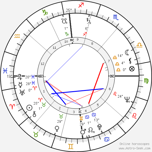 Pope Benedict XVI birth chart, biography, wikipedia 2020, 2021