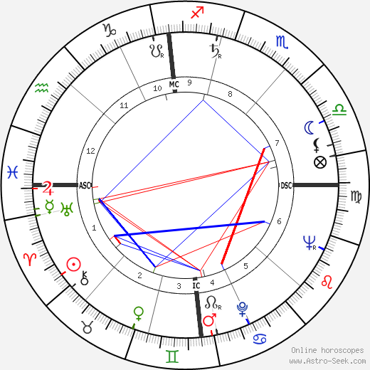 Pope Benedict XVI astro natal birth chart, Pope Benedict XVI horoscope, astrology