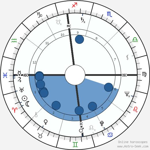Rembert G. Weakland wikipedia, horoscope, astrology, instagram