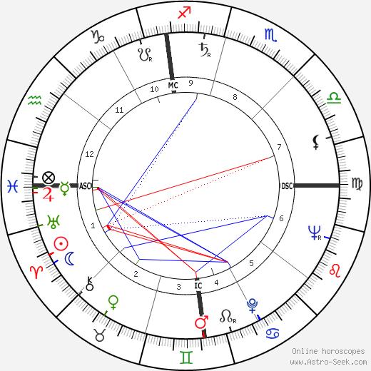 Rembert G. Weakland tema natale, oroscopo, Rembert G. Weakland oroscopi gratuiti, astrologia