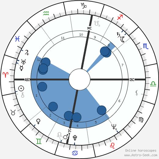 Roger Decock wikipedia, horoscope, astrology, instagram