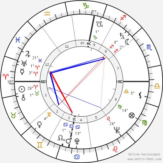 Roger Decock birth chart, biography, wikipedia 2020, 2021