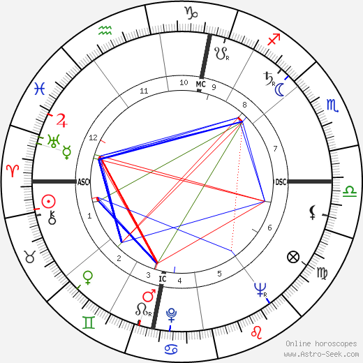 Roger Decock birth chart, Roger Decock astro natal horoscope, astrology
