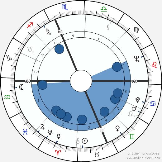 Rose Lineman wikipedia, horoscope, astrology, instagram