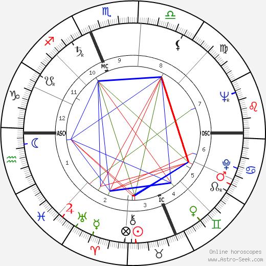 Rose Lineman tema natale, oroscopo, Rose Lineman oroscopi gratuiti, astrologia