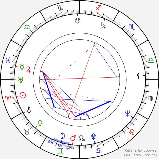 Sakari Pesonen tema natale, oroscopo, Sakari Pesonen oroscopi gratuiti, astrologia