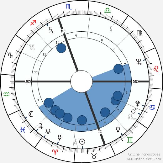 Samuel W. Swedenborg wikipedia, horoscope, astrology, instagram