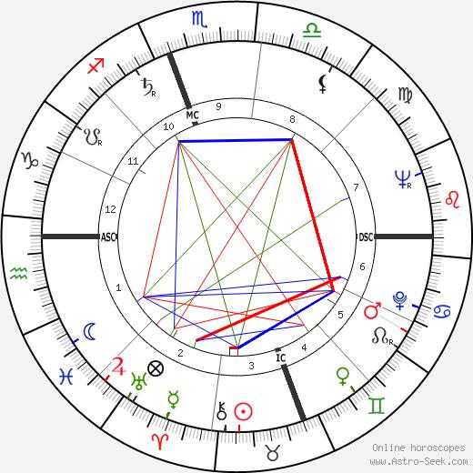 Samuel W. Swedenborg день рождения гороскоп, Samuel W. Swedenborg Натальная карта онлайн