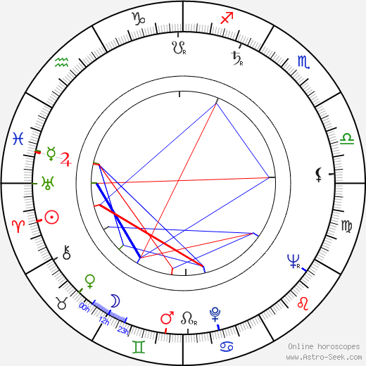 Tibor Fekete birth chart, Tibor Fekete astro natal horoscope, astrology