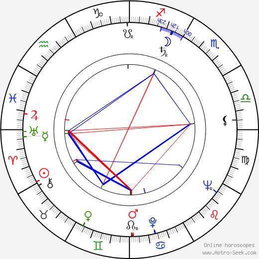 Tim Burstall birth chart, Tim Burstall astro natal horoscope, astrology
