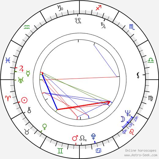 Věra Bublíková день рождения гороскоп, Věra Bublíková Натальная карта онлайн