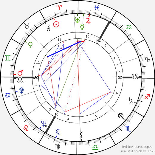 Walo Lüönd день рождения гороскоп, Walo Lüönd Натальная карта онлайн