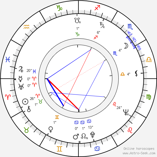 William Kerwin birth chart, biography, wikipedia 2019, 2020