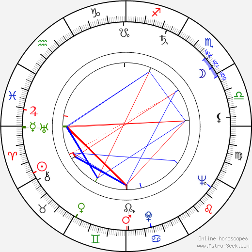William Kerwin birth chart, William Kerwin astro natal horoscope, astrology