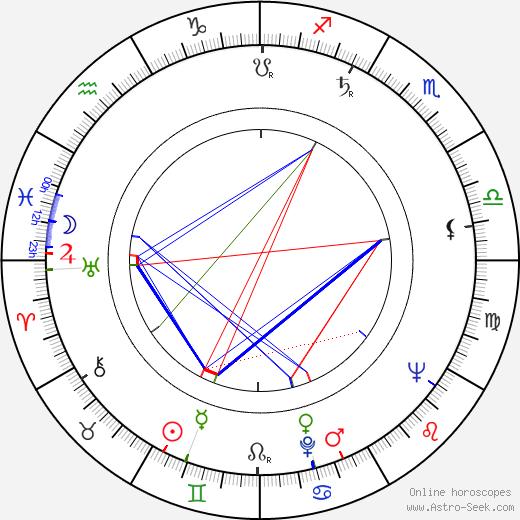 Anna Ferencová astro natal birth chart, Anna Ferencová horoscope, astrology