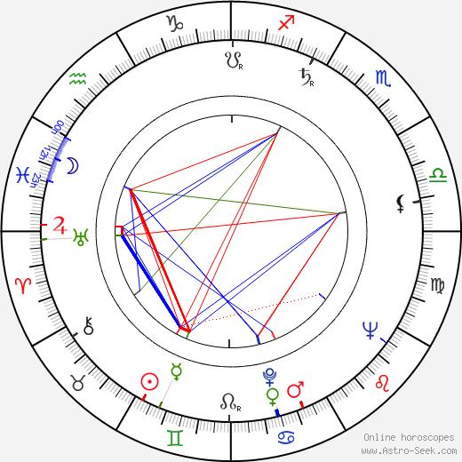 Carvalhinho birth chart, Carvalhinho astro natal horoscope, astrology