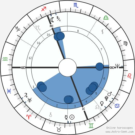 Charles Humez wikipedia, horoscope, astrology, instagram