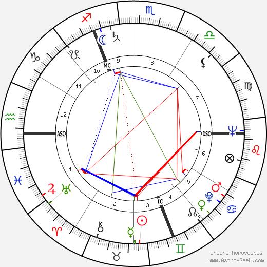 Charles Humez tema natale, oroscopo, Charles Humez oroscopi gratuiti, astrologia