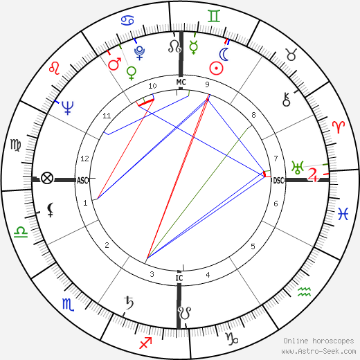Clint Walker birth chart, Clint Walker astro natal horoscope, astrology