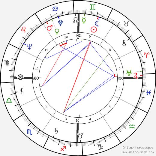 Clint Walker tema natale, oroscopo, Clint Walker oroscopi gratuiti, astrologia