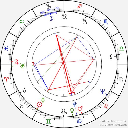 Дэвид Хедисон David Hedison день рождения гороскоп, David Hedison Натальная карта онлайн