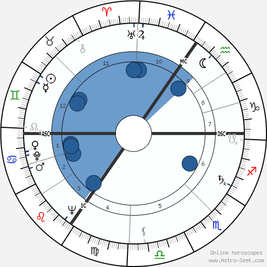 Dieter Hildebrandt wikipedia, horoscope, astrology, instagram